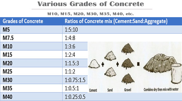 Water cement ratio for m20 pdf download